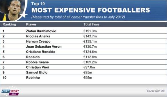 Money over football these dais